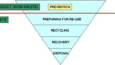 Circular Economy and the 6 REs